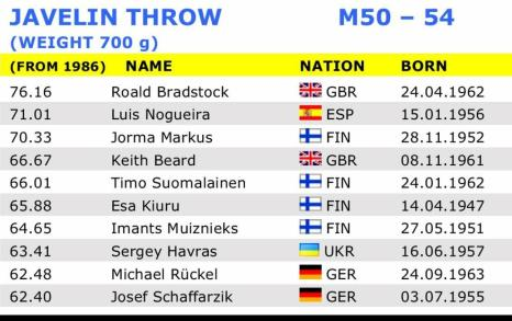 Javelin Throw Stat